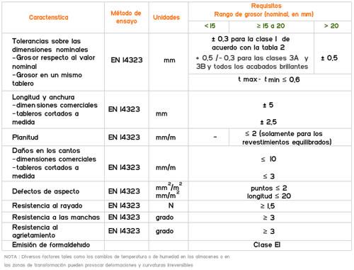 Características del tablero melaminado